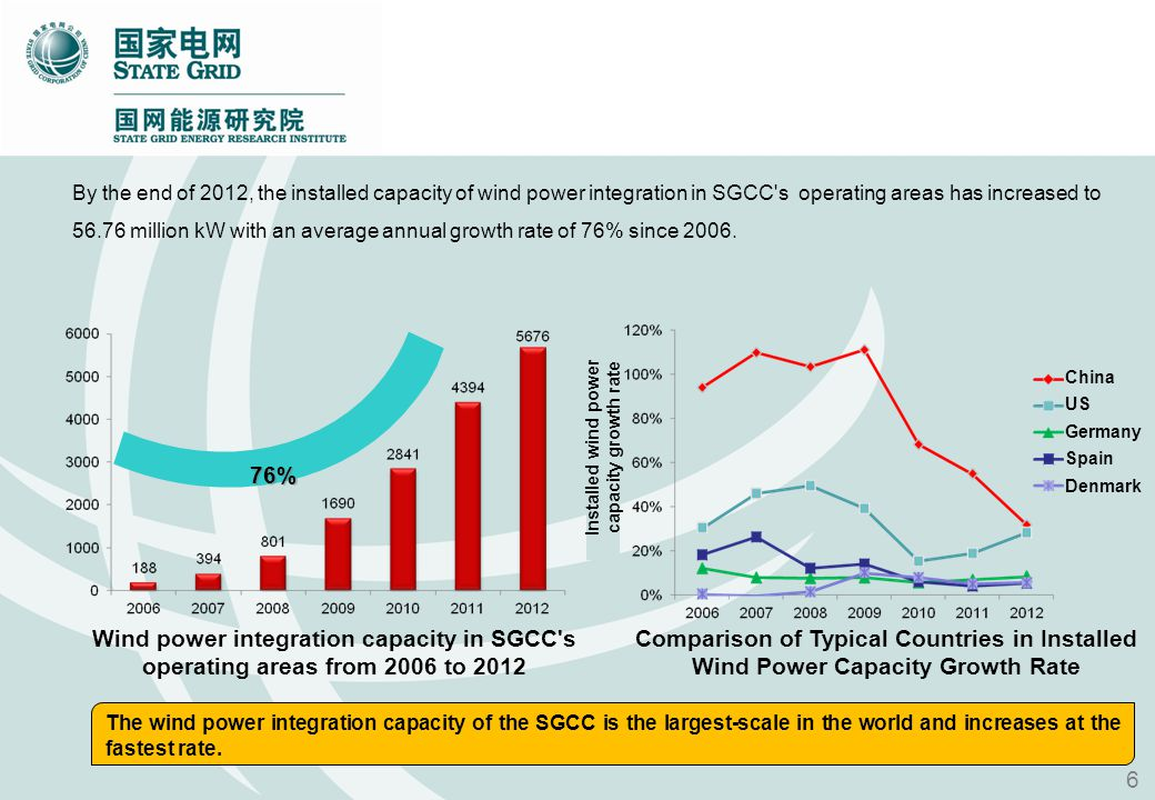 By the end of 2012, the installed capacity of wind power integration in SGCC's operating areas has increased to 56.76 million kW with an average annua