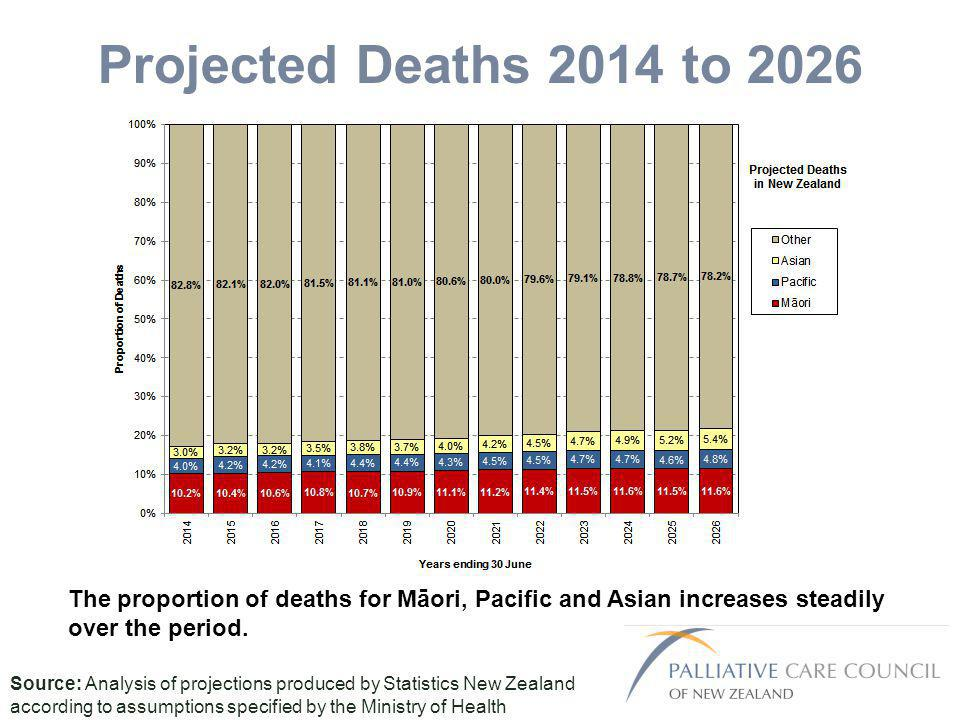 Projected Deaths 2014 to 2026 The proportion of deaths for Māori, Pacific and Asian increases steadily over the period.