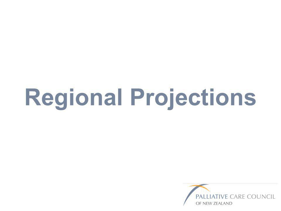 Regional Projections