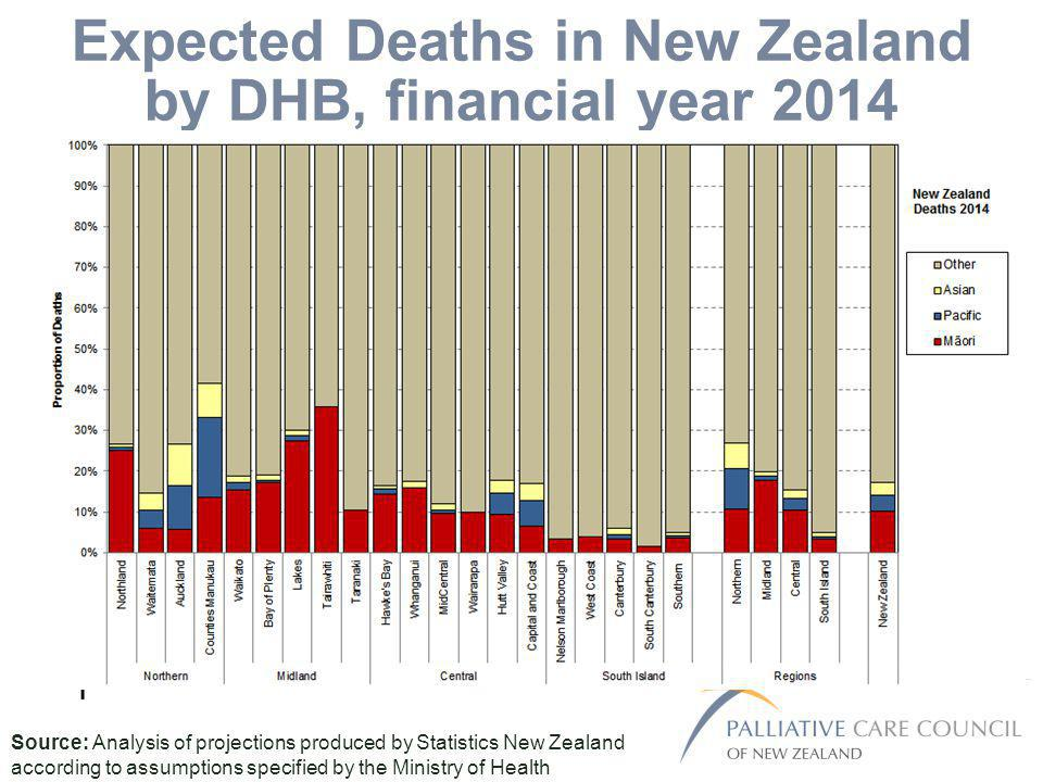 Expected Deaths in New Zealand by DHB, financial year 2014 T Source: Analysis of projections produced by Statistics New Zealand according to assumptions specified by the Ministry of Health