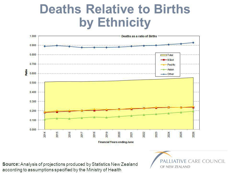 Deaths Relative to Births by Ethnicity Source: Analysis of projections produced by Statistics New Zealand according to assumptions specified by the Ministry of Health