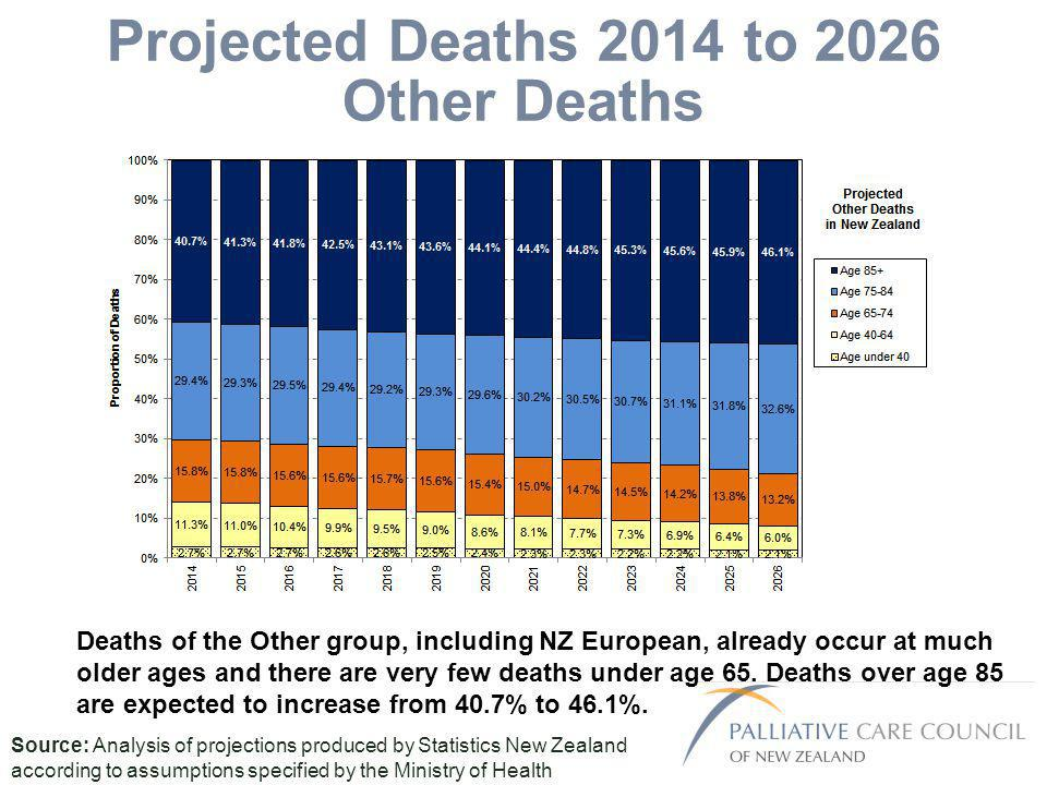 Projected Deaths 2014 to 2026 Other Deaths Source: Analysis of projections produced by Statistics New Zealand according to assumptions specified by the Ministry of Health Deaths of the Other group, including NZ European, already occur at much older ages and there are very few deaths under age 65.