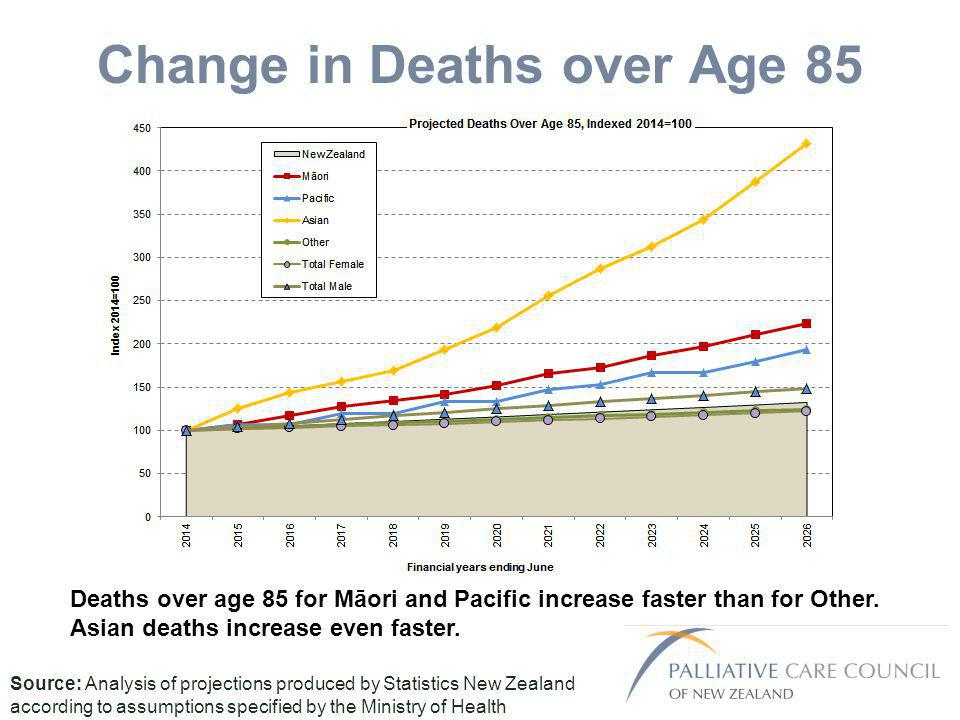 Change in Deaths over Age 85 Source: Analysis of projections produced by Statistics New Zealand according to assumptions specified by the Ministry of Health Deaths over age 85 for Māori and Pacific increase faster than for Other.