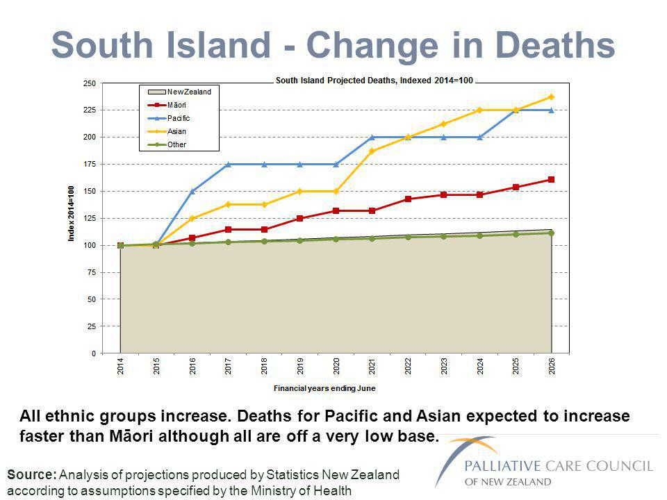 South Island - Change in Deaths Source: Analysis of projections produced by Statistics New Zealand according to assumptions specified by the Ministry of Health All ethnic groups increase.