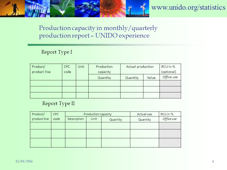 www.unido.org/statistics Production capacity in monthly/quarterly production report – UNIDO experience Product/ product line CPC code Unit Production capacity Actual production RCU in % (optional) Quantity Value Office use 12/06/2014 6 Product/ product line CPC code Production capacityActual useRCU in % DescriptionUnit Quantity Office use Report Type I Report Type II