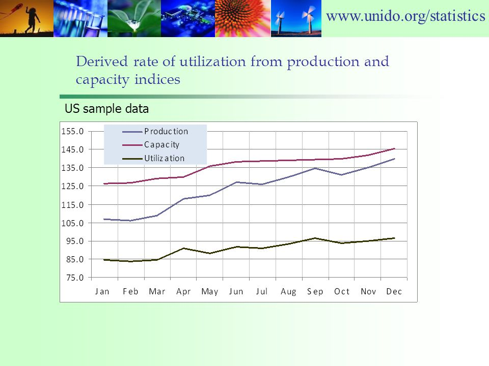 www.unido.org/statistics Derived rate of utilization from production and capacity indices US sample data