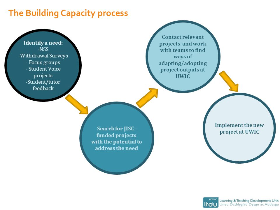 The Building Capacity process Identify a need: -NSS -Withdrawal Surveys - Focus groups - Student Voice projects -Student/tutor feedback Search for JISC- funded projects with the potential to address the need Contact relevant projects and work with teams to find ways of adapting/adopting project outputs at UWIC Implement the new project at UWIC