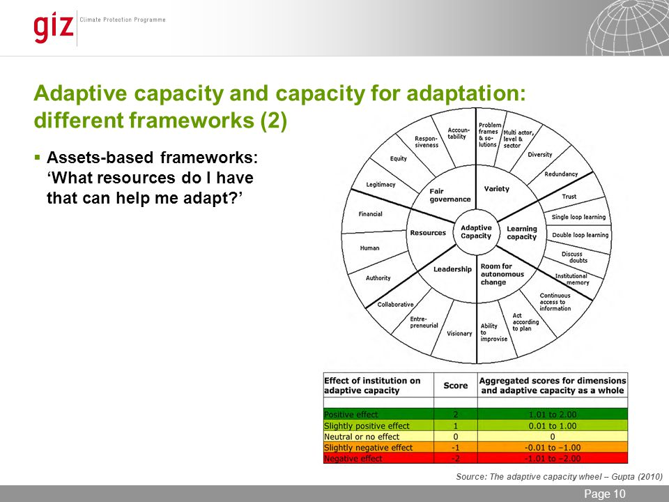12/06/2014 Seite 10 Page 10 Adaptive capacity and capacity for adaptation: different frameworks (2) Assets-based frameworks: What resources do I have that can help me adapt.
