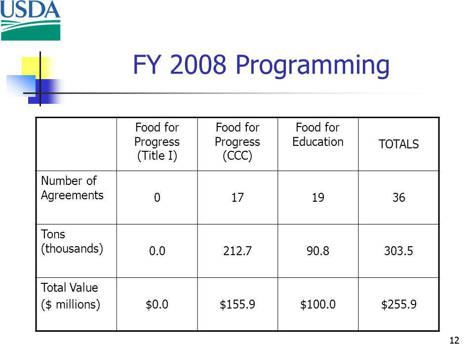 12 FY 2008 Programming Food for Progress (Title I) Food for Progress (CCC) Food for Education TOTALS Number of Agreements Tons (thousands) Total Value ($ millions)$0.0$155.9$100.0$255.9