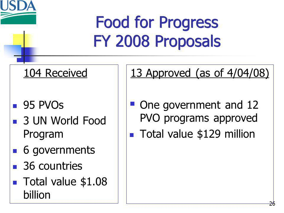 26 Food for Progress FY 2008 Proposals 104 Received 95 PVOs 3 UN World Food Program 6 governments 36 countries Total value $1.08 billion 13 Approved (as of 4/04/08) One government and 12 PVO programs approved Total value $129 million