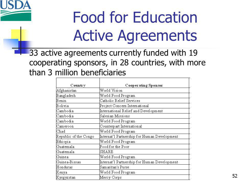 52 Food for Education Active Agreements 33 active agreements currently funded with 19 cooperating sponsors, in 28 countries, with more than 3 million beneficiaries