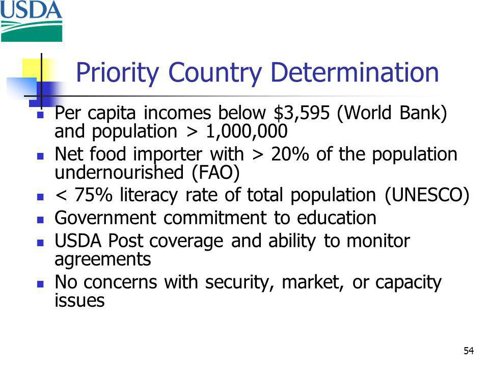 54 Priority Country Determination Per capita incomes below $3,595 (World Bank) and population > 1,000,000 Net food importer with > 20% of the population undernourished (FAO) < 75% literacy rate of total population (UNESCO) Government commitment to education USDA Post coverage and ability to monitor agreements No concerns with security, market, or capacity issues