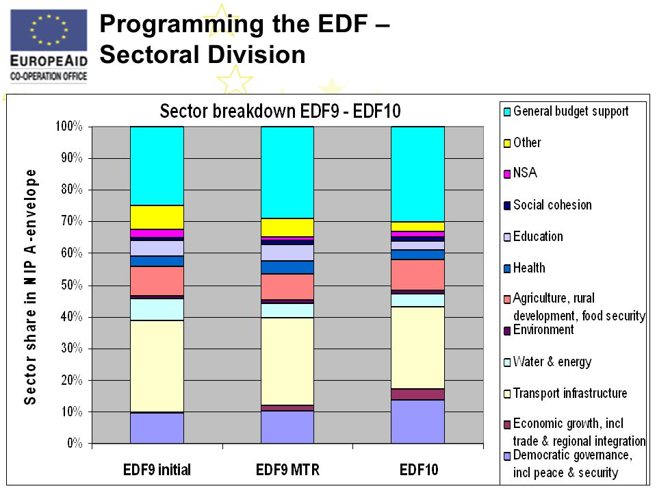 Programming the EDF – Sectoral Division I