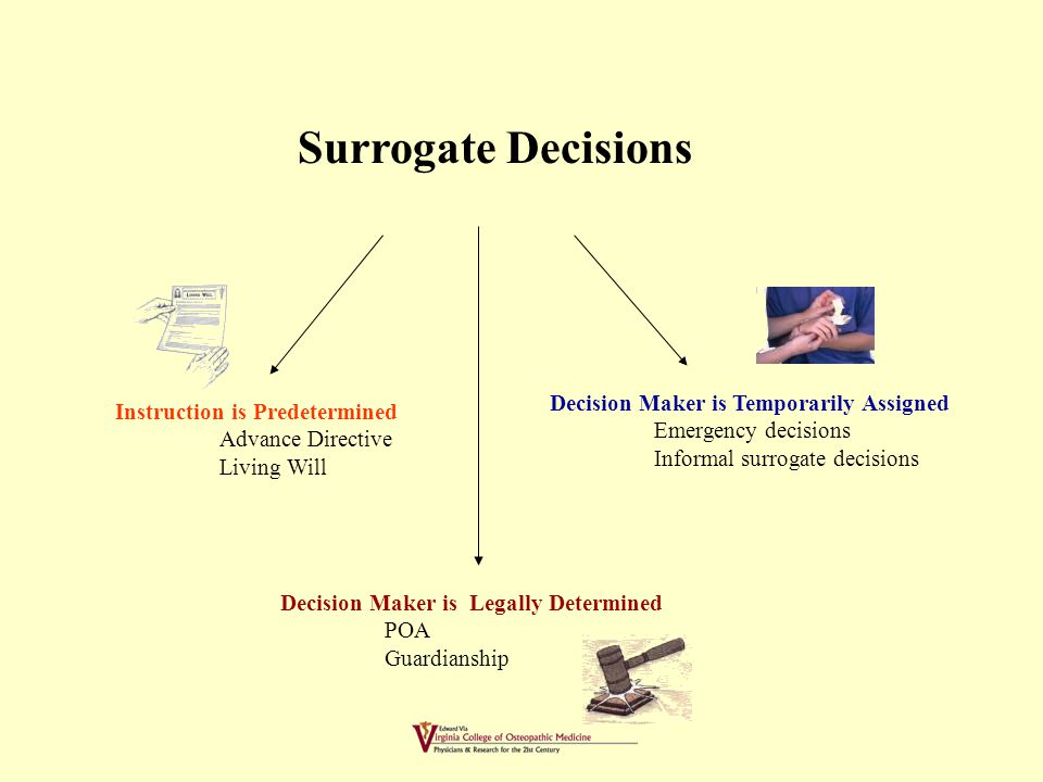 BASIC CONCEPTS Many surrogate decisions involve little risk to patient rights.