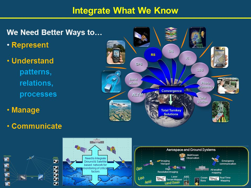 Integrate What We Know Represent Understand patterns, relations, processes Manage Communicate We Need Better Ways to…
