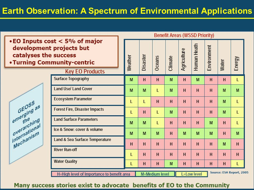 Earth Observation: A Spectrum of Environmental Applications