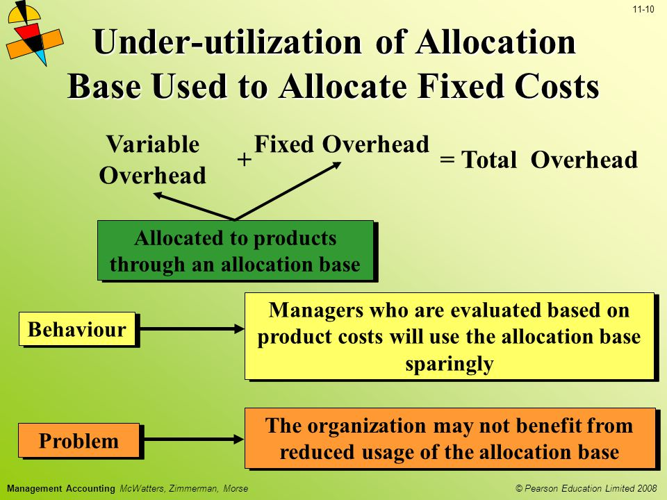 © Pearson Education Limited 2008 11-10 Management Accounting McWatters, Zimmerman, Morse Problem The organization may not benefit from reduced usage of the allocation base Variable Overhead Total Overhead += Fixed Overhead Allocated to products through an allocation base Behaviour Managers who are evaluated based on product costs will use the allocation base sparingly Under-utilization of Allocation Base Used to Allocate Fixed Costs