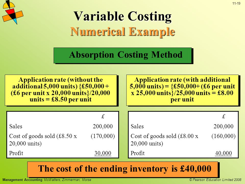 © Pearson Education Limited 2008 11-19 Management Accounting McWatters, Zimmerman, Morse Variable Costing Numerical Example £ Sales200,000 Cost of goods sold (£8.50 x 20,000 units) (170,000) Profit30,000 Absorption Costing Method Application rate (without the additional 5,000 units) {£50,000 + (£6 per unit x 20,000 units}/20,000 units = £8.50 per unit Application rate (with additional 5,000 units) = {£50,000+ (£6 per unit x 25,000 units}/25,000 units = £8.00 per unit £ Sales200,000 Cost of goods sold (£8.00 x 20,000 units) (160,000) Profit40,000 The cost of the ending inventory is £40,000