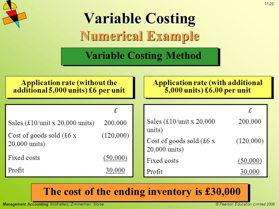 © Pearson Education Limited 2008 11-20 Management Accounting McWatters, Zimmerman, Morse Variable Costing Numerical Example £ Sales (£10/unit x 20,000 units)200,000 Cost of goods sold (£6 x 20,000 units) (120,000) Fixed costs(50,000) Profit30,000 Variable Costing Method Application rate (without the additional 5,000 units) £6 per unit Application rate (with additional 5,000 units) £6.00 per unit £ Sales (£10/unit x 20,000 units) 200,000 Cost of goods sold (£6 x 20,000 units) (120,000) Fixed costs(50,000) Profit30,000 The cost of the ending inventory is £30,000