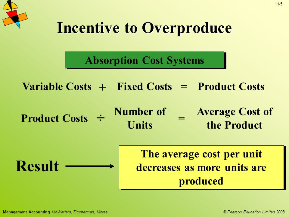 © Pearson Education Limited 2008 11-6 Management Accounting McWatters, Zimmerman, Morse Absorption Cost Systems Incentive to Overproduce Managers evaluated on the average cost per unit can improve their performance by just increasing the number of units produced Behavior Producing more units may not help the organization if all the units cannot be sold Problem In the short-term, cost of goods sold is lower and net income is higher because some of the fixed costs are left in the ending inventory Problem