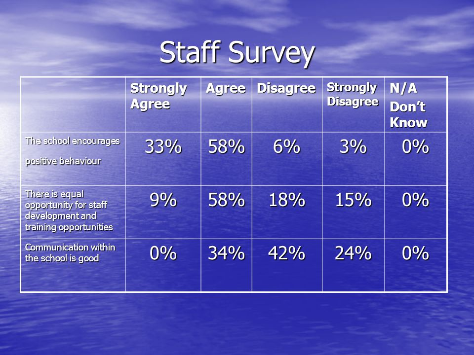 Staff Survey Strongly Agree AgreeDisagree Strongly Disagree N/A Dont Know The school encourages positive behaviour 33%58%6%3%0% There is equal opportu