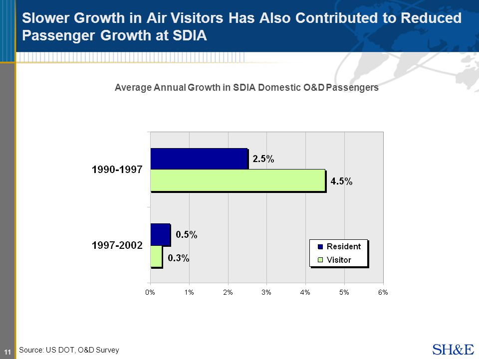11 Slower Growth in Air Visitors Has Also Contributed to Reduced Passenger Growth at SDIA Average Annual Growth in SDIA Domestic O&D Passengers Source: US DOT, O&D Survey