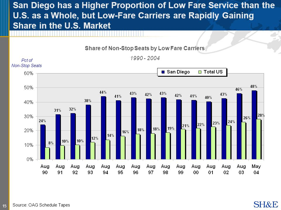 15 San Diego has a Higher Proportion of Low Fare Service than the U.S.