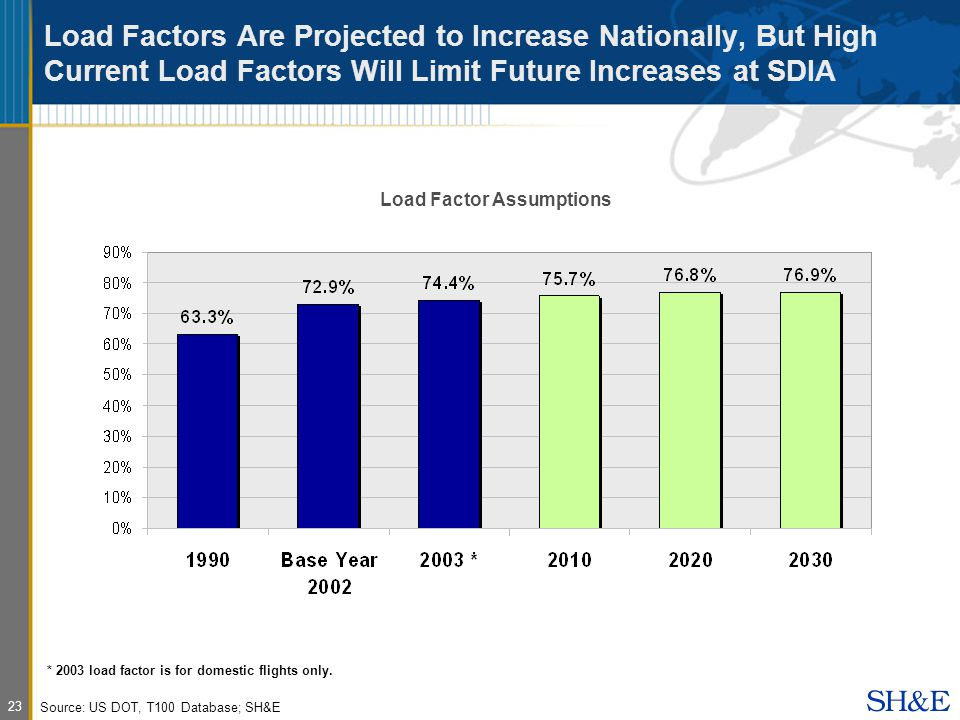 23 Load Factors Are Projected to Increase Nationally, But High Current Load Factors Will Limit Future Increases at SDIA Load Factor Assumptions Source: US DOT, T100 Database; SH&E * 2003 load factor is for domestic flights only.