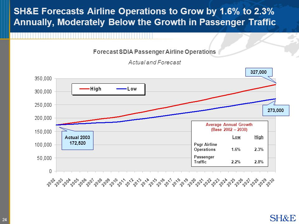 24 SH&E Forecasts Airline Operations to Grow by 1.6% to 2.3% Annually, Moderately Below the Growth in Passenger Traffic Forecast SDIA Passenger Airline Operations Actual and Forecast Average Annual Growth (Base 2002 – 2030) LowHigh Psgr Airline Operations1.6%2.3% Passenger Traffic2.2%2.8% 327, ,000 Actual ,520