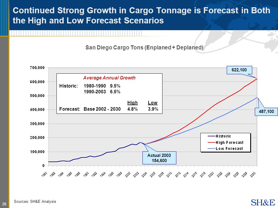 26 Continued Strong Growth in Cargo Tonnage is Forecast in Both the High and Low Forecast Scenarios Average Annual Growth Historic: % % HighLow Forecast:Base %3.9% San Diego Cargo Tons (Enplaned + Deplaned) Sources: SH&E Analysis 622, ,100 Actual ,600