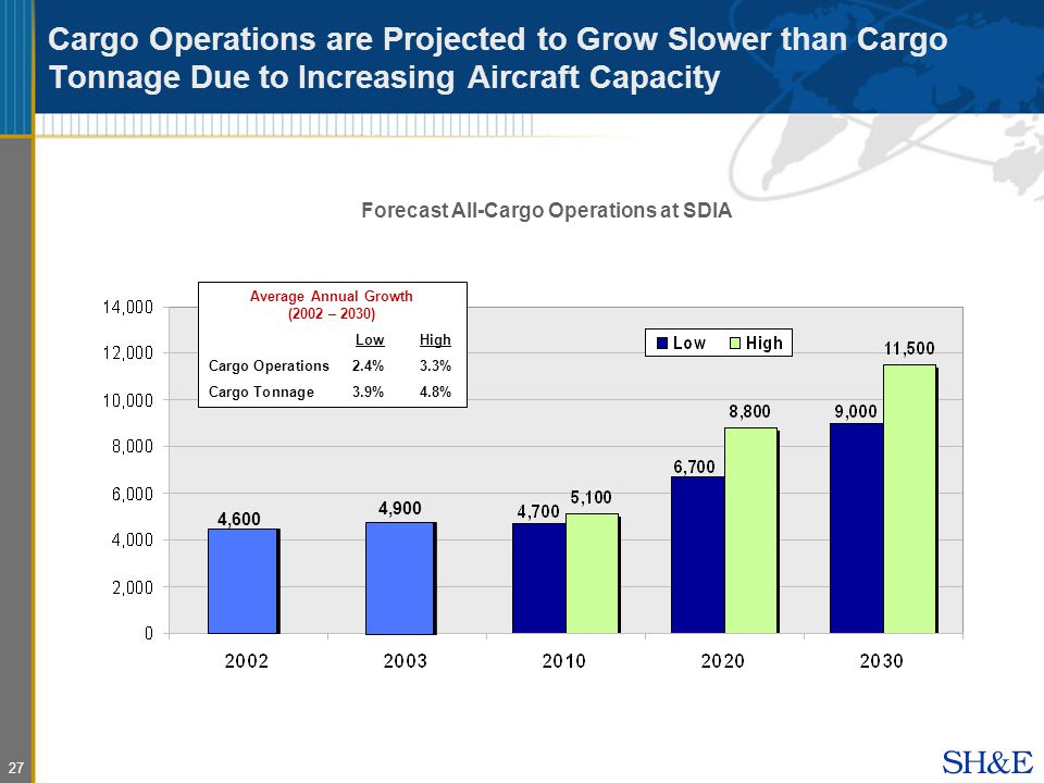 27 Cargo Operations are Projected to Grow Slower than Cargo Tonnage Due to Increasing Aircraft Capacity Forecast All-Cargo Operations at SDIA Average Annual Growth (2002 – 2030) LowHigh Cargo Operations2.4%3.3% Cargo Tonnage3.9%4.8% 4,600 4,900