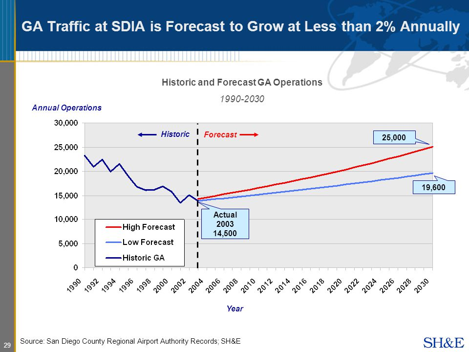 29 GA Traffic at SDIA is Forecast to Grow at Less than 2% Annually Historic and Forecast GA Operations Source: San Diego County Regional Airport Authority Records; SH&E Year Annual Operations Forecast Historic 25,000 19,600 Actual ,500