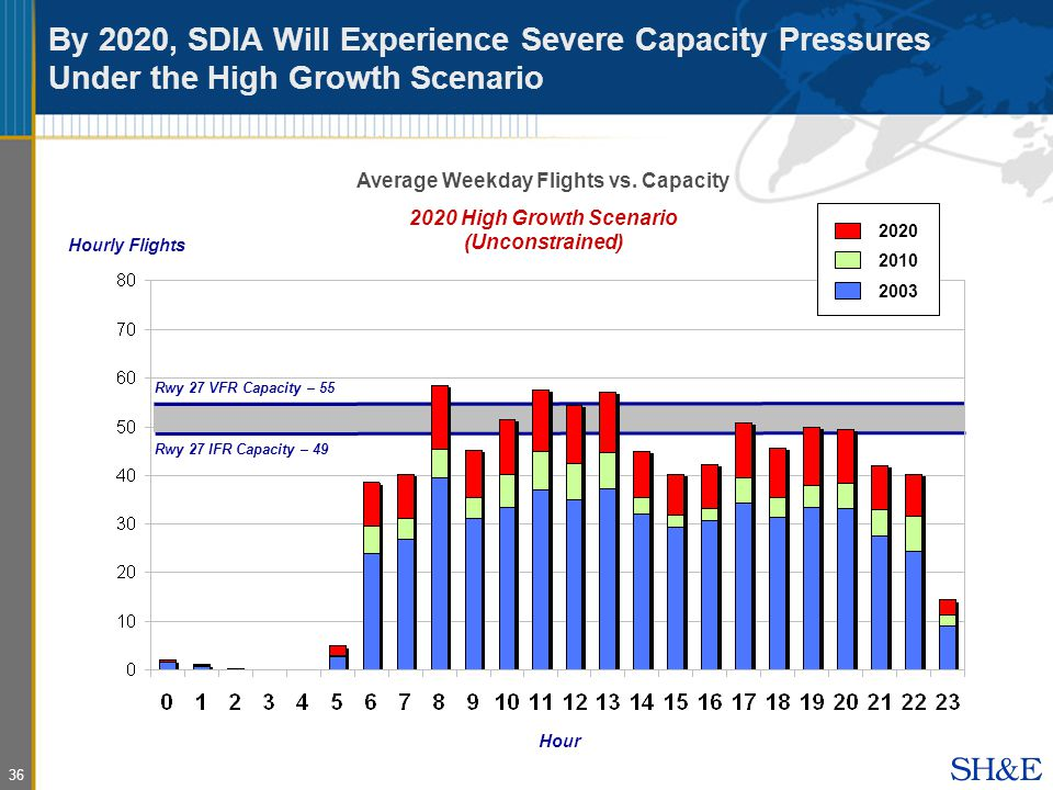 36 By 2020, SDIA Will Experience Severe Capacity Pressures Under the High Growth Scenario Average Weekday Flights vs.