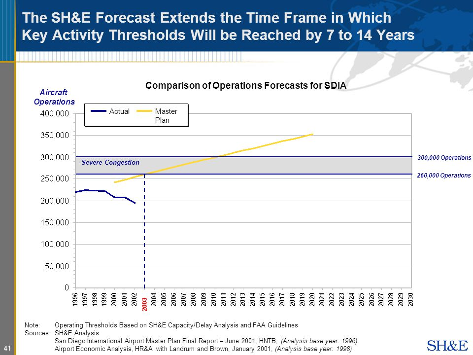 41 The SH&E Forecast Extends the Time Frame in Which Key Activity Thresholds Will be Reached by 7 to 14 Years Comparison of Operations Forecasts for SDIA Note:Operating Thresholds Based on SH&E Capacity/Delay Analysis and FAA Guidelines Sources: SH&E Analysis San Diego International Airport Master Plan Final Report – June 2001, HNTB, (Analysis base year: 1996) Airport Economic Analysis, HR&A with Landrum and Brown, January 2001, (Analysis base year: 1998) 260,000 Operations 2003 Severe Congestion ActualMaster Plan Aircraft Operations 300,000 Operations