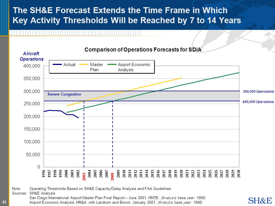 42 The SH&E Forecast Extends the Time Frame in Which Key Activity Thresholds Will be Reached by 7 to 14 Years Comparison of Operations Forecasts for SDIA 260,000 Operations Severe Congestion ActualMaster Plan Airport Economic Analysis Aircraft Operations 300,000 Operations Note:Operating Thresholds Based on SH&E Capacity/Delay Analysis and FAA Guidelines Sources: SH&E Analysis San Diego International Airport Master Plan Final Report – June 2001, HNTB, (Analysis base year: 1996) Airport Economic Analysis, HR&A with Landrum and Brown, January 2001, (Analysis base year: 1998)