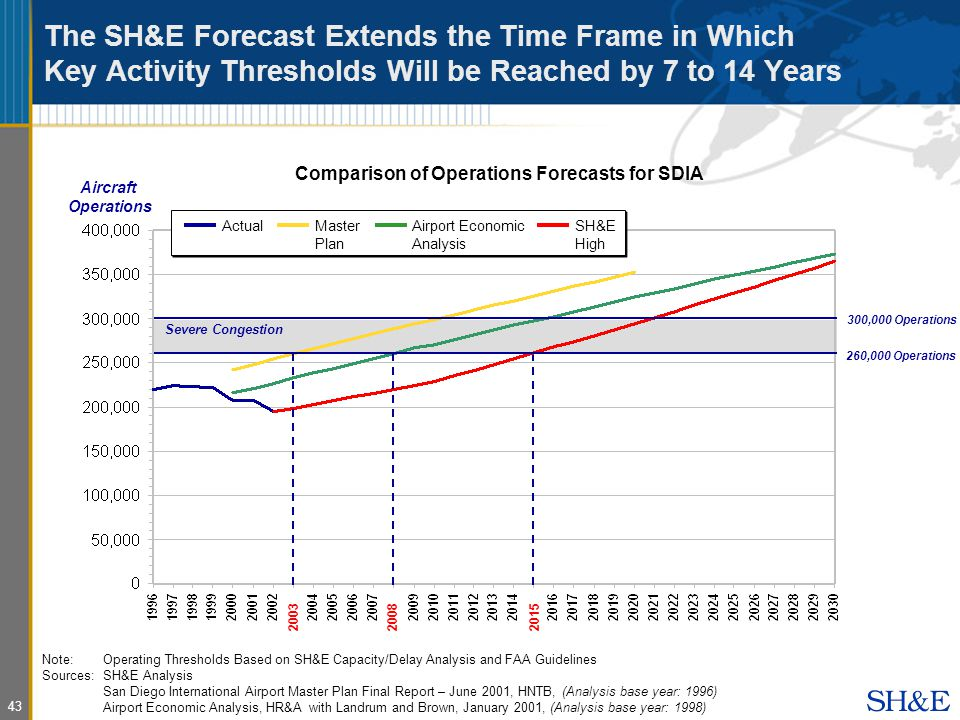 43 The SH&E Forecast Extends the Time Frame in Which Key Activity Thresholds Will be Reached by 7 to 14 Years Comparison of Operations Forecasts for SDIA 260,000 Operations Severe Congestion ActualMaster Plan Airport Economic Analysis SH&E High Aircraft Operations 300,000 Operations Note:Operating Thresholds Based on SH&E Capacity/Delay Analysis and FAA Guidelines Sources: SH&E Analysis San Diego International Airport Master Plan Final Report – June 2001, HNTB, (Analysis base year: 1996) Airport Economic Analysis, HR&A with Landrum and Brown, January 2001, (Analysis base year: 1998)