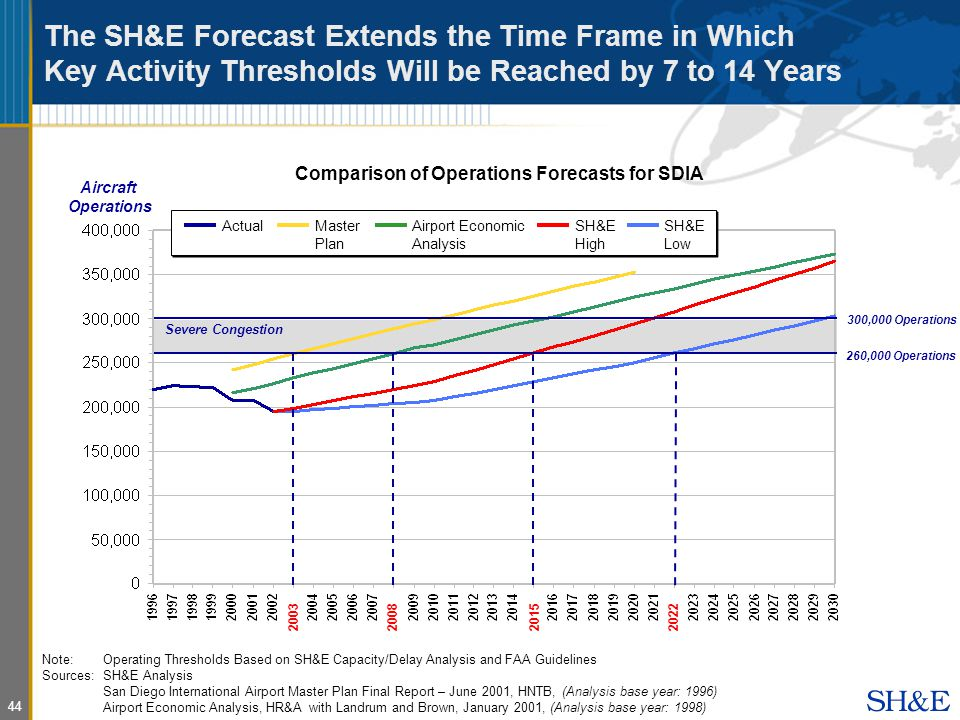 44 The SH&E Forecast Extends the Time Frame in Which Key Activity Thresholds Will be Reached by 7 to 14 Years Comparison of Operations Forecasts for SDIA 260,000 Operations Severe Congestion ActualMaster Plan Airport Economic Analysis SH&E High SH&E Low Aircraft Operations 300,000 Operations Note:Operating Thresholds Based on SH&E Capacity/Delay Analysis and FAA Guidelines Sources: SH&E Analysis San Diego International Airport Master Plan Final Report – June 2001, HNTB, (Analysis base year: 1996) Airport Economic Analysis, HR&A with Landrum and Brown, January 2001, (Analysis base year: 1998)