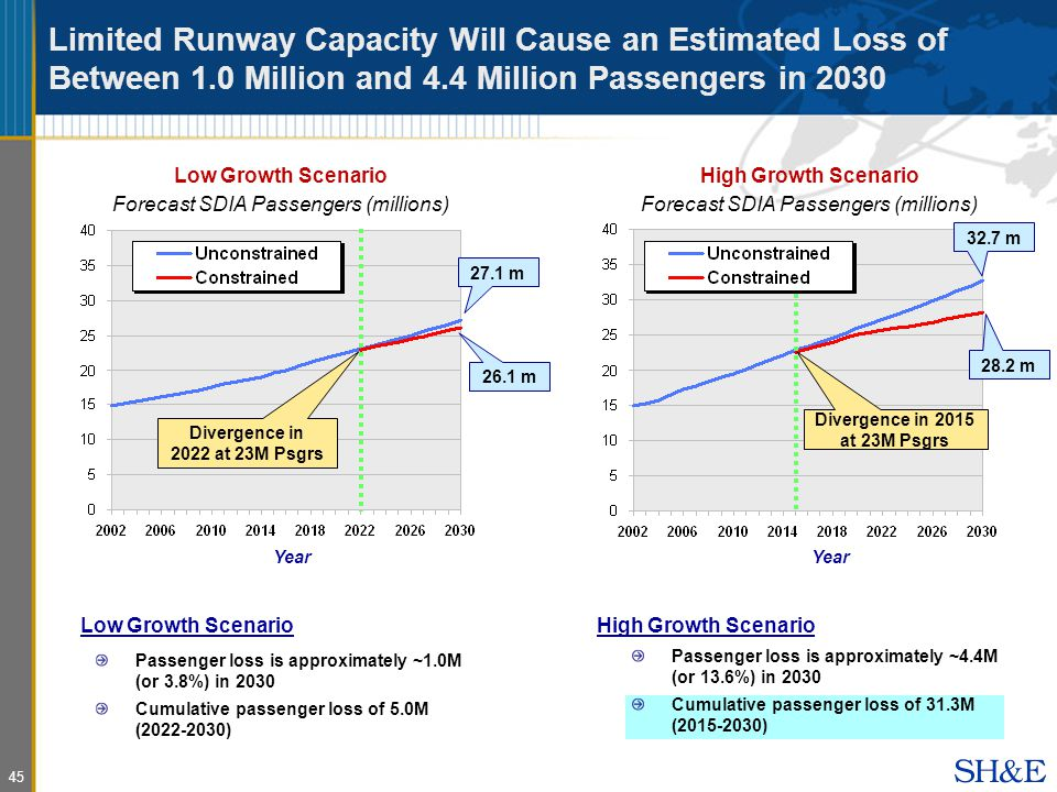 45 Limited Runway Capacity Will Cause an Estimated Loss of Between 1.0 Million and 4.4 Million Passengers in 2030 Year Passenger loss is approximately ~1.0M (or 3.8%) in 2030 Cumulative passenger loss of 5.0M ( ) Low Growth Scenario 27.1 m 26.1 m Divergence in 2022 at 23M Psgrs Low Growth Scenario Forecast SDIA Passengers (millions) Low Growth Scenario Forecast SDIA Passengers (millions) Year High Growth Scenario 32.7 m 28.2 m Divergence in 2015 at 23M Psgrs Passenger loss is approximately ~4.4M (or 13.6%) in 2030 Cumulative passenger loss of 31.3M ( ) High Growth Scenario Forecast SDIA Passengers (millions) High Growth Scenario Forecast SDIA Passengers (millions)