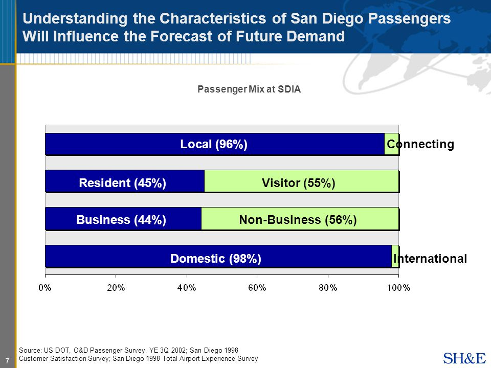 7 Understanding the Characteristics of San Diego Passengers Will Influence the Forecast of Future Demand Source: US DOT, O&D Passenger Survey, YE 3Q 2002; San Diego 1998 Customer Satisfaction Survey; San Diego 1998 Total Airport Experience Survey Resident (45%) Business (44%) Visitor (55%) Non-Business (56%) Connecting International Passenger Mix at SDIA Local (96%) Domestic (98%)