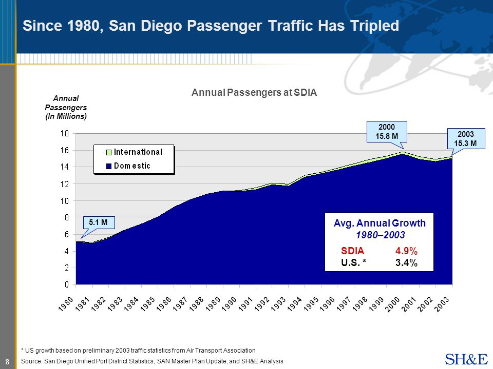 8 Since 1980, San Diego Passenger Traffic Has Tripled Annual Passengers at SDIA Annual Passengers (In Millions) * US growth based on preliminary 2003 traffic statistics from Air Transport Association Source: San Diego Unified Port District Statistics, SAN Master Plan Update, and SH&E Analysis * US growth based on preliminary 2003 traffic statistics from Air Transport Association Source: San Diego Unified Port District Statistics, SAN Master Plan Update, and SH&E Analysis Avg.
