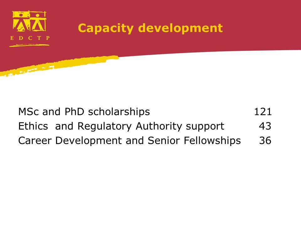 Capacity development MSc and PhD scholarships 121 Ethics and Regulatory Authority support43 Career Development and Senior Fellowships36
