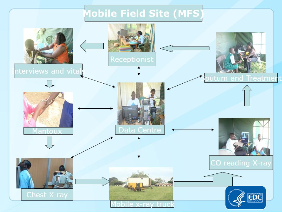 Receptionist Interviews and vitals Mantoux Chest X-ray Mobile x-ray truck CO reading X-ray Sputum and Treatment Data Centre Mobile Field Site (MFS)