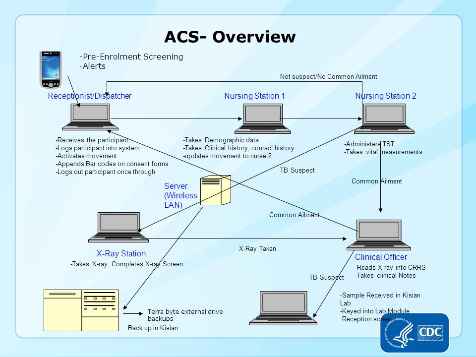 ACS- Overview Nursing Station 1Nursing Station 2 Clinical Officer X-Ray Station Receptionist/Dispatcher Server (Wireless LAN) -Receives the participant -Logs participant into system -Activates movement -Appends Bar codes on consent forms -Logs out participant once through -Takes Demographic data -Takes Clinical history, contact history -updates movement to nurse 2 -Administers TST -Takes vital measurements Common Ailment TB Suspect -Takes X-ray, Completes X-ray Screen X-Ray Taken -Reads X-ray into CRRS -Takes clinical Notes -Sample Received in Kisian Lab -Keyed into Lab Module Reception screen Back up in Kisian TB Suspect Common Ailment Not suspect/No Common Ailment -Pre-Enrolment Screening -Alerts Terra byte external drive backups