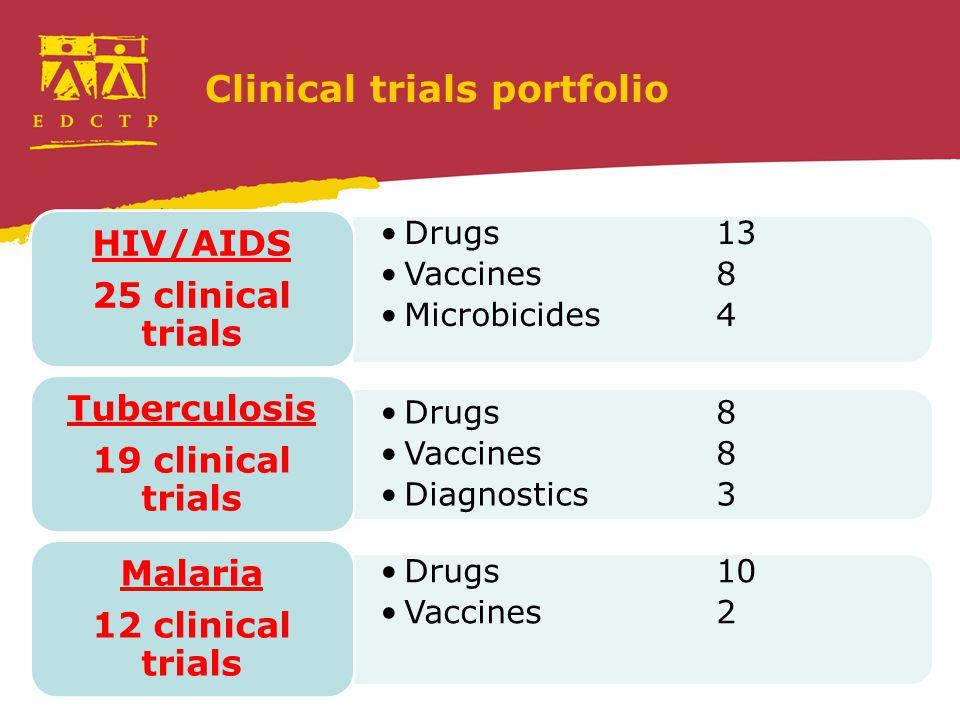 Clinical trials portfolio Drugs13 Vaccines8 Microbicides4 HIV/AIDS 25 clinical trials Drugs8 Vaccines8 Diagnostics3 Tuberculosis 19 clinical trials Drugs10 Vaccines2 Malaria 12 clinical trials