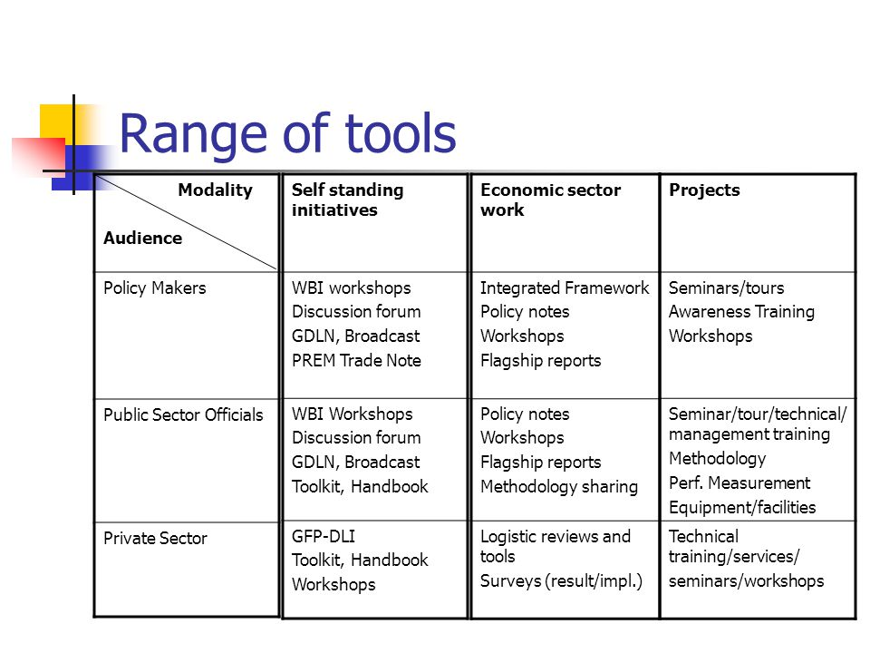 Range of tools Modality Audience Policy Makers Public Sector Officials Private Sector Self standing initiatives WBI workshops Discussion forum GDLN, Broadcast PREM Trade Note WBI Workshops Discussion forum GDLN, Broadcast Toolkit, Handbook GFP-DLI Toolkit, Handbook Workshops Economic sector work Integrated Framework Policy notes Workshops Flagship reports Policy notes Workshops Flagship reports Methodology sharing Logistic reviews and tools Surveys (result/impl.) Projects Seminars/tours Awareness Training Workshops Seminar/tour/technical/ management training Methodology Perf.