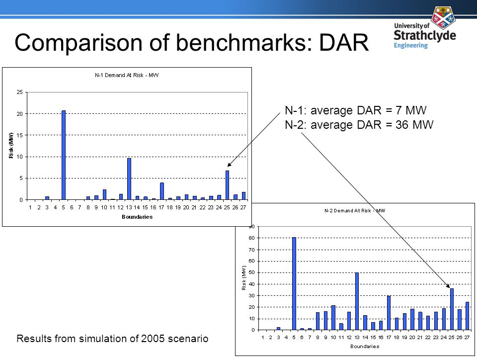 Comparison of benchmarks: DAR N-1: average DAR = 7 MW N-2: average DAR = 36 MW Results from simulation of 2005 scenario