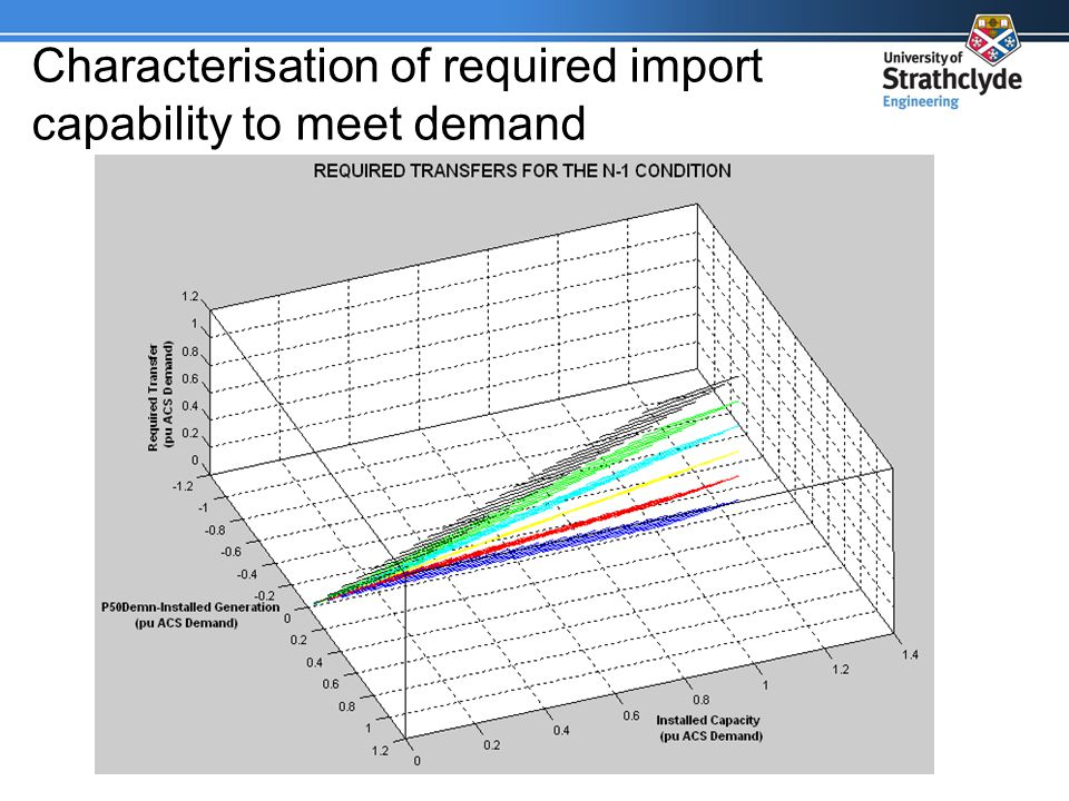 Characterisation of required import capability to meet demand