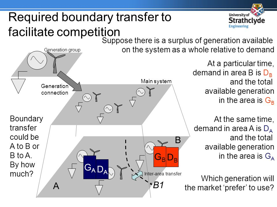 Required boundary transfer to facilitate competition Generation group Main system Generation connection Inter-area transfer A B B1 Suppose there is a surplus of generation available on the system as a whole relative to demand GBGB DBDB At a particular time, demand in area B is D B and the total available generation in the area is G B GAGA DADA At the same time, demand in area A is D A and the total available generation in the area is G A Which generation will the market prefer to use.