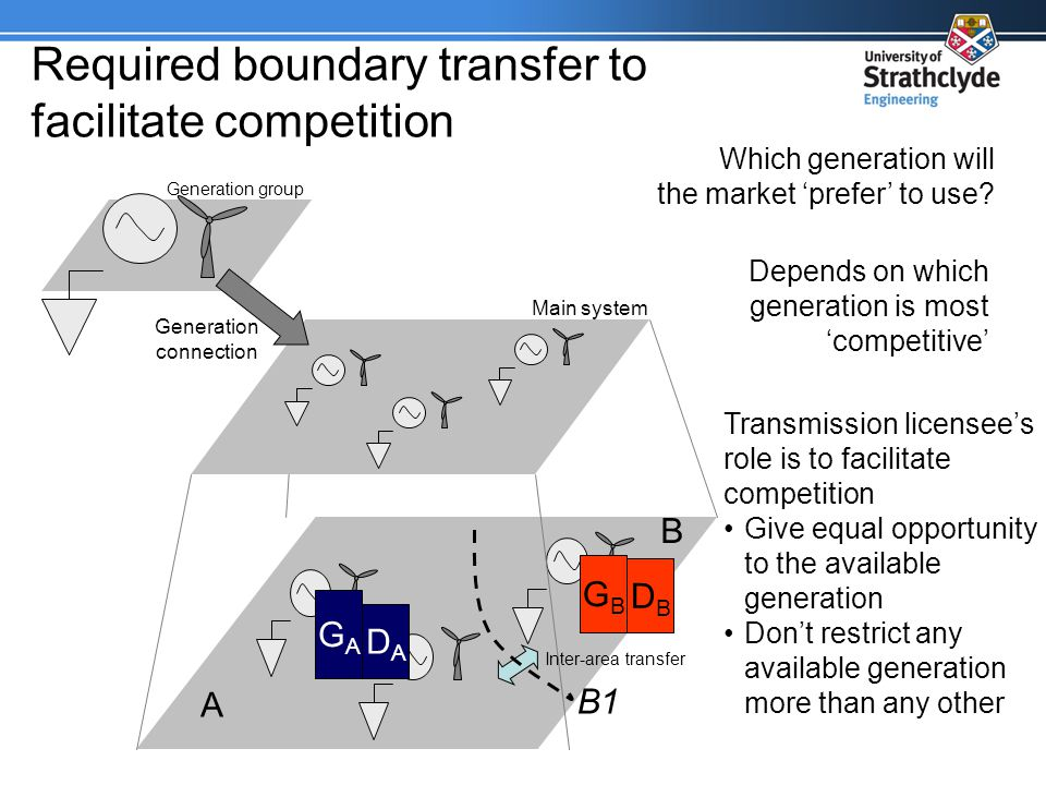 Required boundary transfer to facilitate competition Generation group Main system Generation connection Inter-area transfer A B B1 GBGB DBDB GAGA DADA Which generation will the market prefer to use.