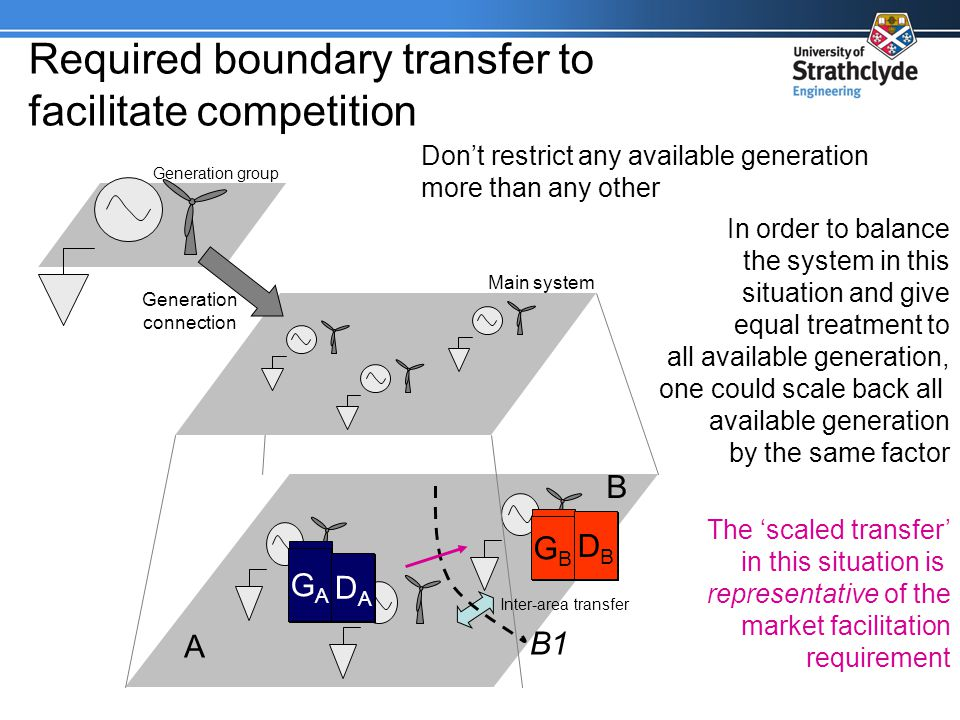 Required boundary transfer to facilitate competition Generation group Main system Generation connection Inter-area transfer A B B1 GBGB DBDB GAGA DADA Dont restrict any available generation more than any other In order to balance the system in this situation and give equal treatment to all available generation, one could scale back all available generation by the same factor GBGB DBDB GAGA DADA The scaled transfer in this situation is representative of the market facilitation requirement